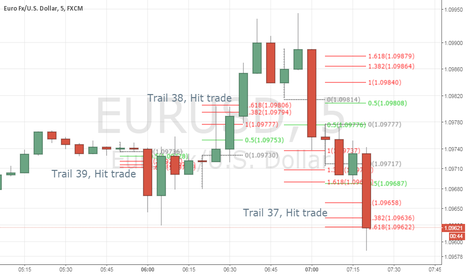 EURUSD: 38 and 37 trail