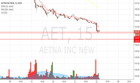 AET: Possible day trade