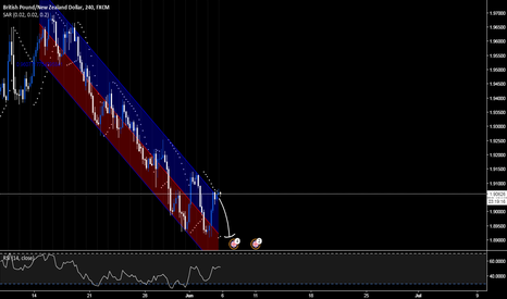 GBPNZD: .