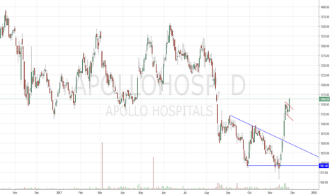 APOLLOHOSP: Buy Bullish flag Breakout