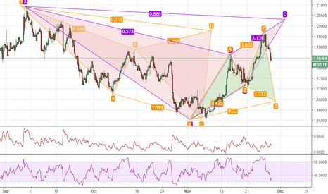 EURUSD: Potential Opportunities on the EURUSD looking Forward