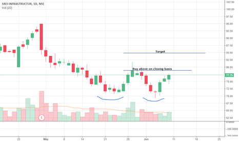 SREINFRA: SREI Infra short term view