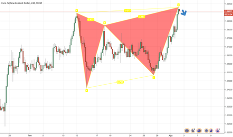 EURNZD: EURO/NZD, H4, ButterFly