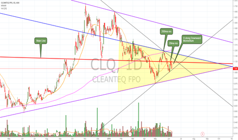 CLQ: $CLQ general analysis. Approaching support