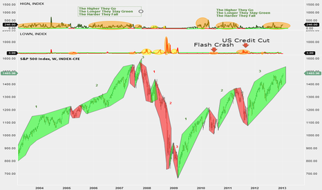 SPX: LEARNING FROM HISTORY, NAVIGATING THE PRESENT, Part II
