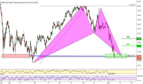 JPN225: Nikkei225 _ Bat pattern completion.