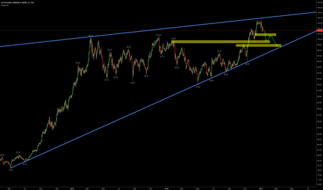 DXY: dxy 98-99 is coming