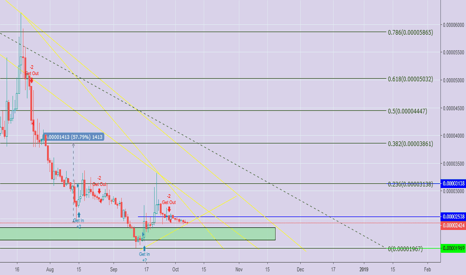 POWRBTC: Don't be a Fool to Pass on $POWR Pump!
