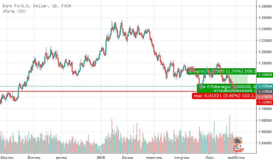 EURUSD: BUY EUR/USD??