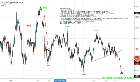 USDJPY: LET'S KEEP IT SIMPLE
