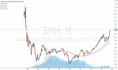 SMH: $SMH ETF breakout