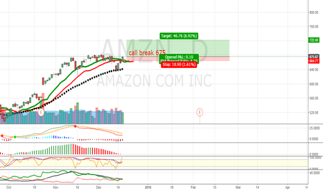 AMZN: call break 675