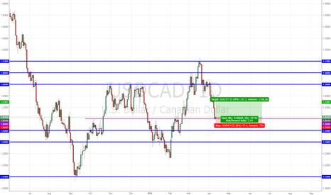 USDCAD: USDCAD LONG idea