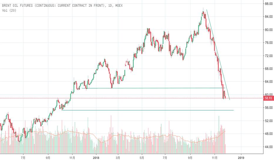 BR1!: 原油市场将在压制之下继续探底