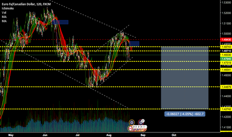 EURCAD: short idea