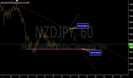 NZDJPY: Intraday long- NZDJPY