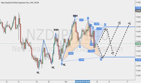 NZDJPY: Bracketing the Market