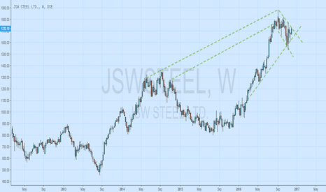 JSWSTEEL: JSW STEEL BEARISH NOW FOR SHORT TERM