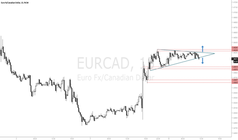 EURCAD: Rectangle