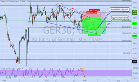 GER30: DAX-30 Just Sell