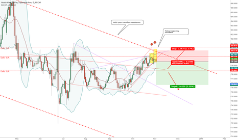 AUDJPY: AUDJPY - Pinbar reversal rejecting major trend line resistance