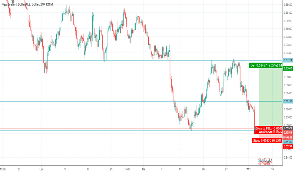 NZDUSD: NZD Consolidation LONG