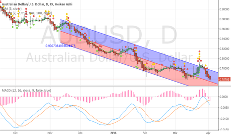 AUDUSD: Short Strong Downtrend