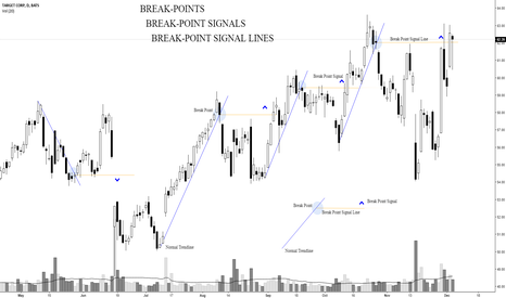 TGT: Break Points | Break Point Signals | Break Point Signal Lines |