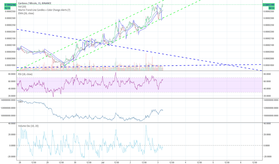 ADABTC: ADABTC Trade Channel Short term LONG