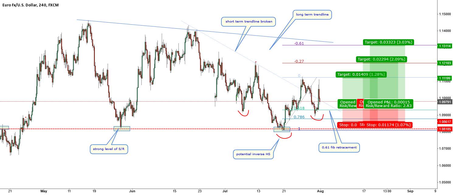 EURUSD-short term potential inverse HS setup