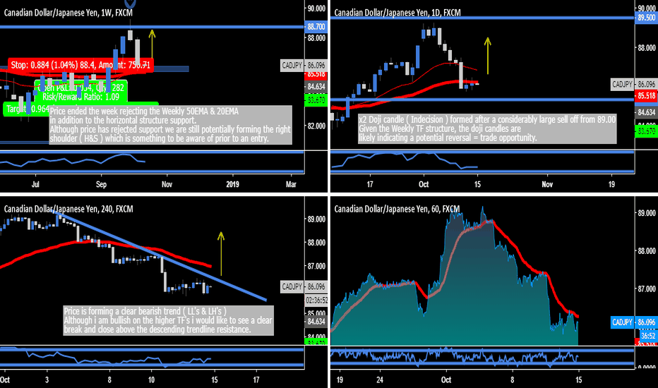 CADJPY: CAD.JPY - Intraday Breakout Required ( L )