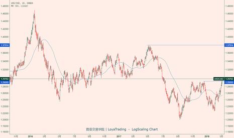 USDCAD: 路亚交易学院策略研究:美元兑加元日线突破1.2920高位后,达1.3000高位。