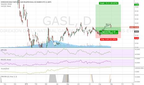GASL: GASL