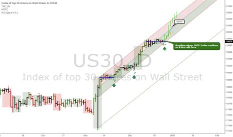 US30: Dow Jones: Uptrend not done yet
