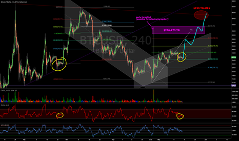 BTCUSD: Winding up for another quick bull run to challenge Old Bear Line