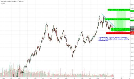 TECK.B: TECK.B Upswing Trade