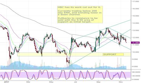 Hbc Stock Price And Chart Tradingview