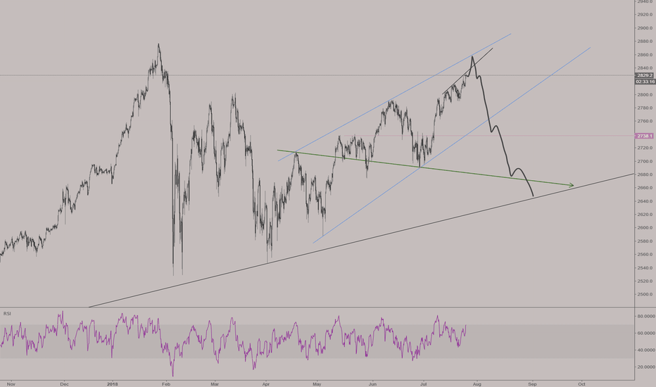 SPX500USD: A Large Wolf Wave building possibly