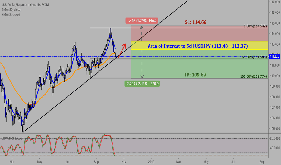 USDJPY: USDJPY(1D): Consolidation Before A Short