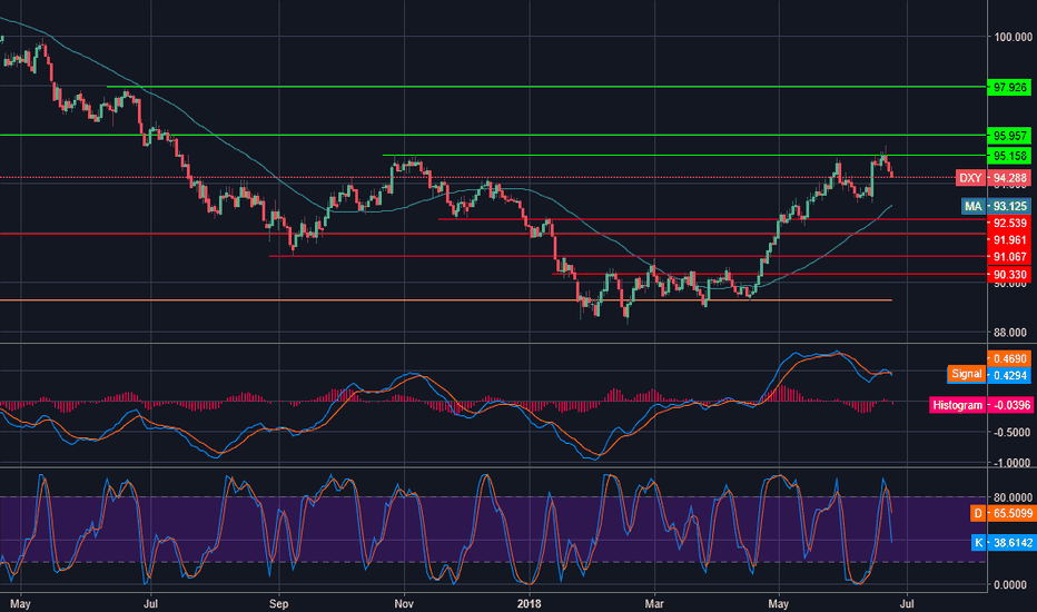 DXY: Interesting pullback from the resistance zone. Whats next ?
