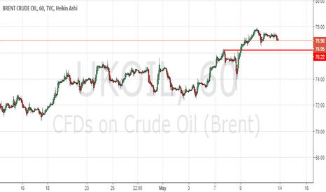 UKOIL: Brent Short, Technical Possibility