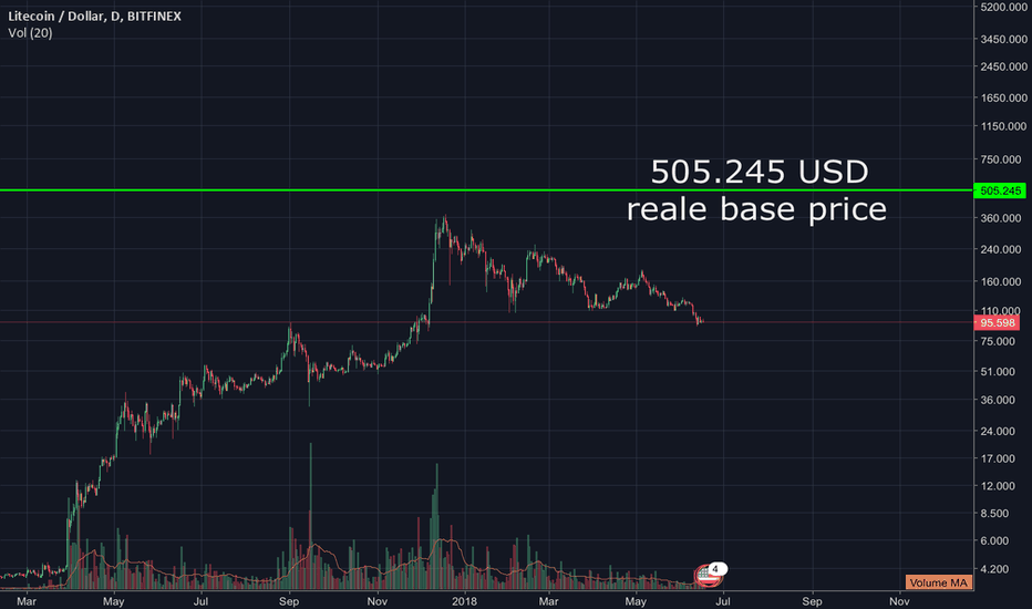 LTCUSD: Litecoin real base price 505 USD, more important than any TA