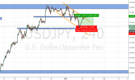 USDJPY: RE-DO OF USDJPY LONG CHART