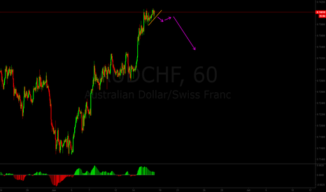 AUDCHF: Selling opportunity for AUDCHF