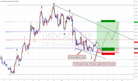 USDCAD: USD/CAD  swing plan.