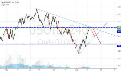 USOIL: USOIL -Quick short