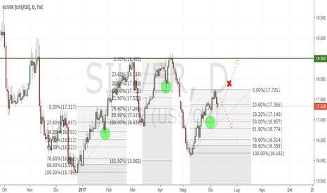 SILVER: Silver short con target verso il ritracciamento del 61.8.