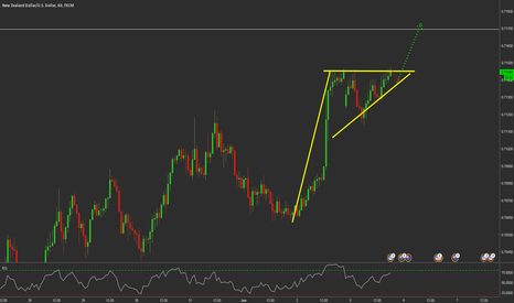 NZDUSD: Potential Bullish Breakout on the NZDUSD