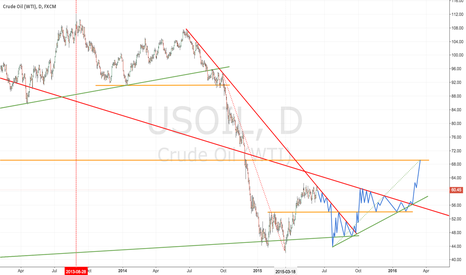 USOIL: $USIL - My Crude Oil 9-month Forecast