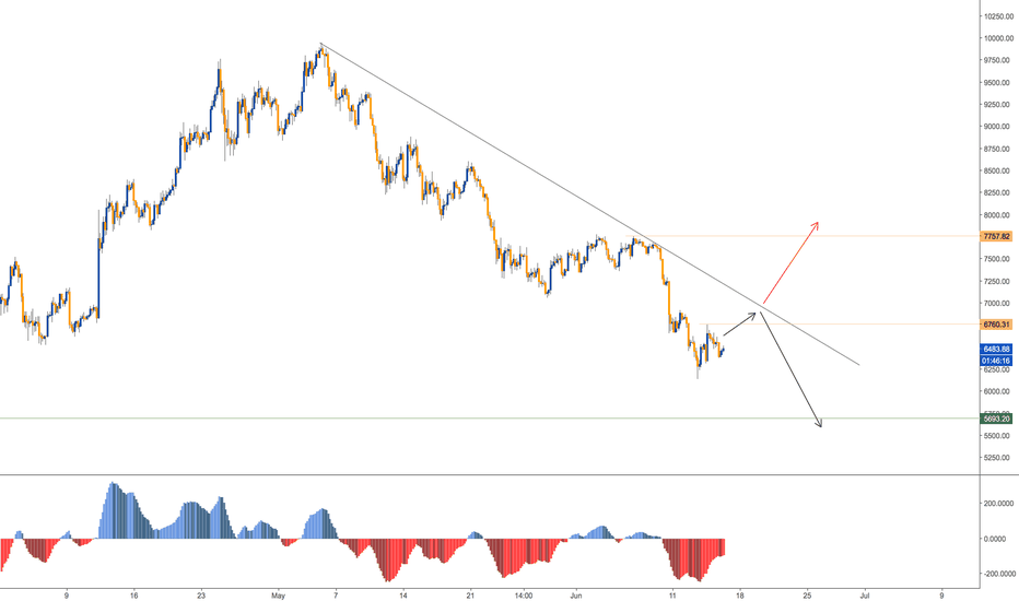 BTCUSD: SELL SET UP IN BTC - 4H CHART